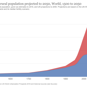 urban-and-rural-population-2050.png